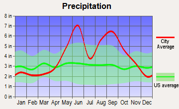 Fisher Island, Florida average precipitation