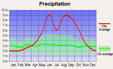 Fountainbleau, Florida average precipitation