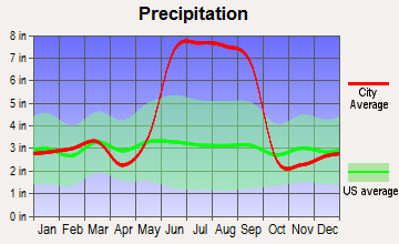 Gibsonia, Florida average precipitation