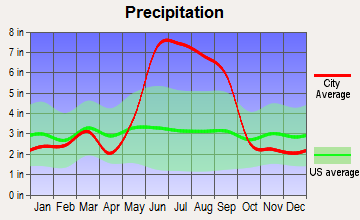 Hillcrest Heights, Florida average precipitation
