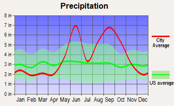 Upper Keys, Florida average precipitation