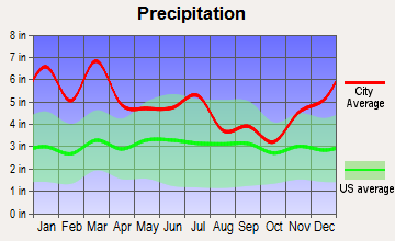 Wilton, Alabama average precipitation