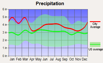 Appling, Georgia average precipitation