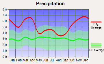 Aiea, Hawaii average precipitation