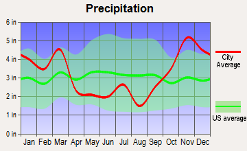 Kahuku, Hawaii average precipitation