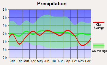 Kailua, Hawaii average precipitation