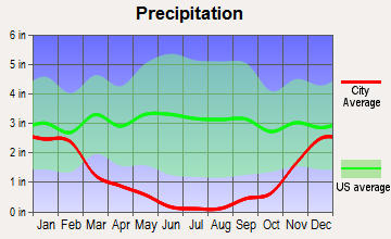 Kaunakakai, Hawaii average precipitation