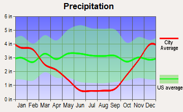 Kualapuu, Hawaii average precipitation