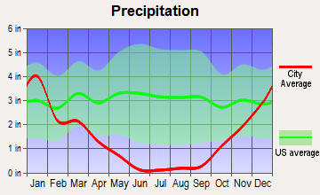 Maalaea, Hawaii average precipitation