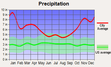 Maunawili, Hawaii average precipitation