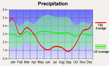 Paia, Hawaii average precipitation
