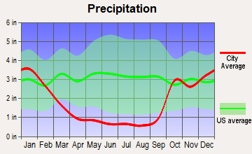 Waianae, Hawaii average precipitation