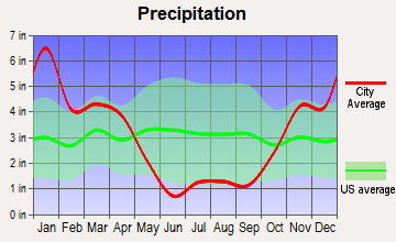Waihee-Waiehu, Hawaii average precipitation