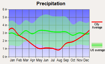Wailea-Makena, Hawaii average precipitation