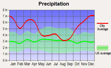 Waipio Acres, Hawaii average precipitation