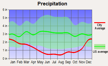 South Kohala, Hawaii average precipitation