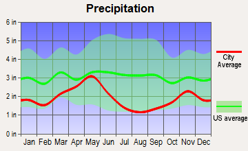 Craigmont, Idaho average precipitation
