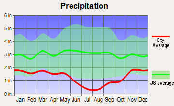 Eagle, Idaho average precipitation