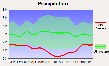 Emmett, Idaho average precipitation