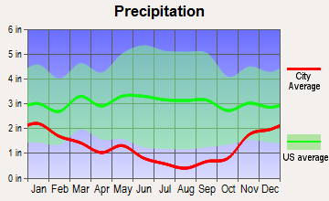 Fairfield, Idaho average precipitation