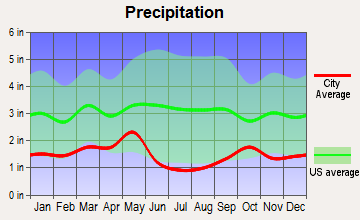Franklin, Idaho average precipitation