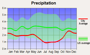 Genesee, Idaho average precipitation