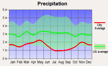 Lapwai, Idaho average precipitation
