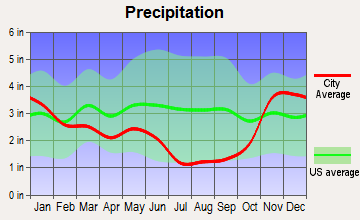 St. Maries, Idaho average precipitation