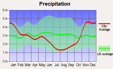 Wallace, Idaho average precipitation