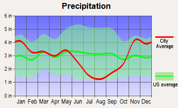 Weippe, Idaho average precipitation