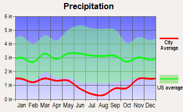 Boise, Idaho average precipitation