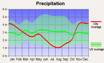 Bovill, Idaho average precipitation