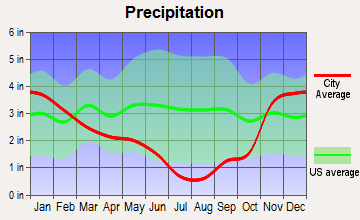 Garden Valley, Idaho average precipitation