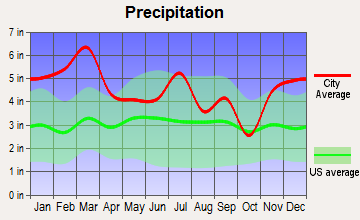Hope Hull, Alabama average precipitation