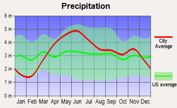 Manteno, Illinois average precipitation