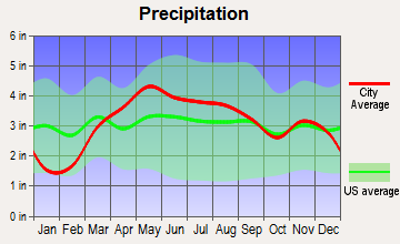 Normal, Illinois average precipitation
