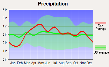 Pittsfield, Illinois average precipitation