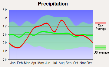 Princeton, Illinois average precipitation