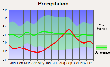 Hope, Alaska average precipitation