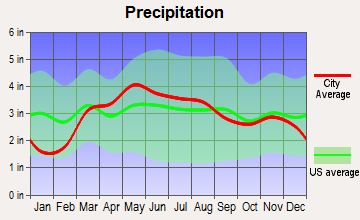 Springfield, Illinois average precipitation