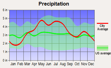 Urbana, Illinois average precipitation