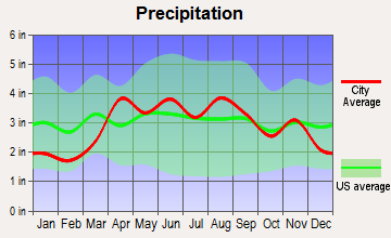 Vernon Hills, Illinois average precipitation