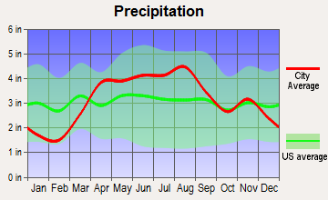 Warrenville, Illinois average precipitation