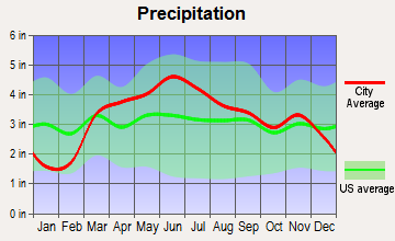 Watseka, Illinois average precipitation