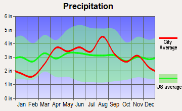 Wheeling, Illinois average precipitation