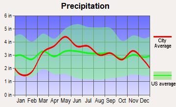 Winchester, Illinois average precipitation