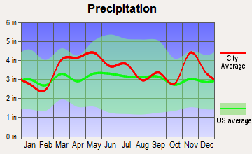 Woodlawn, Illinois average precipitation