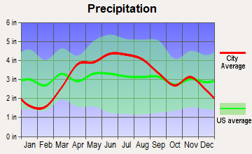 Yorkville, Illinois average precipitation