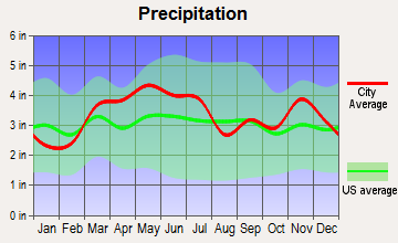 Addieville, Illinois average precipitation