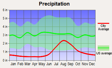 Kivalina, Alaska average precipitation